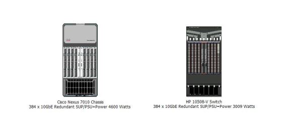 Cisco Nexus 7000 v. HP 10500